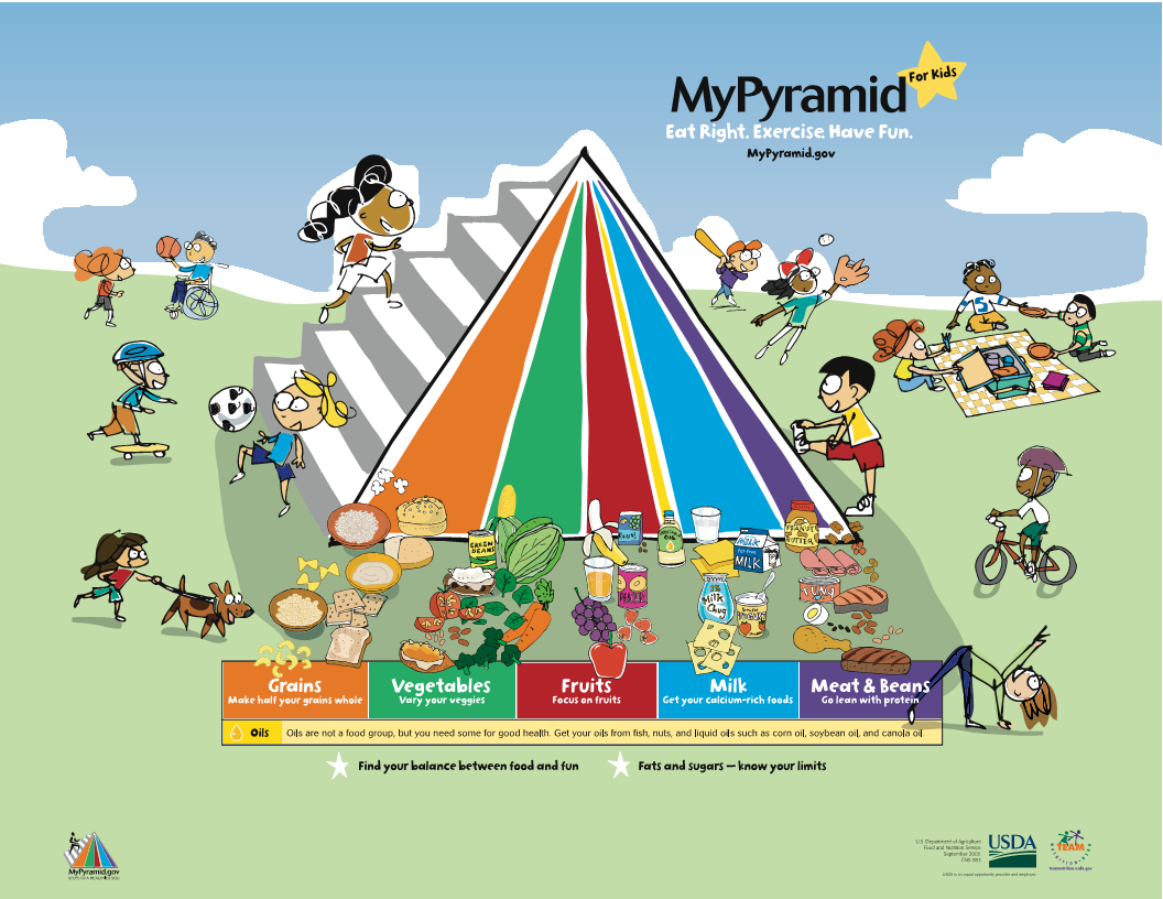 The Food Pyramid & How Money Influences USDA Dietary Guidelines